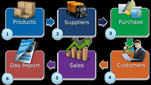 حسابداری یکپارچه